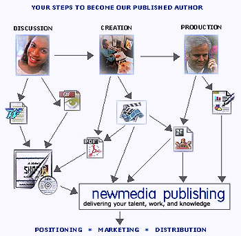 Publishing Steps